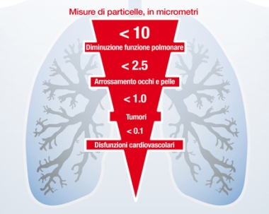 danni ai polmoni
